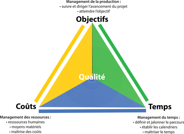 OQCschema- methode-udw